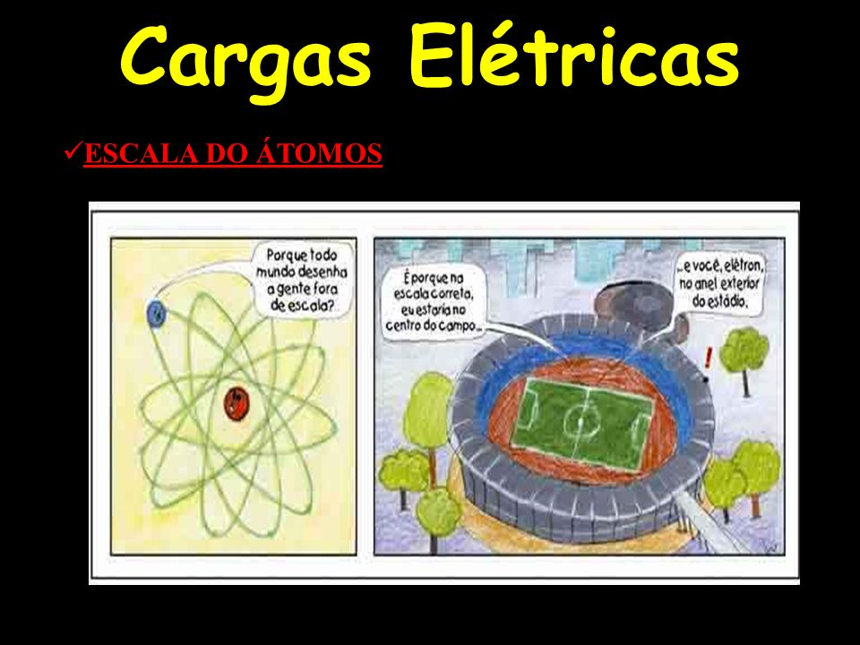 Cargas Elétricas ESCALA DO ÁTOMOS