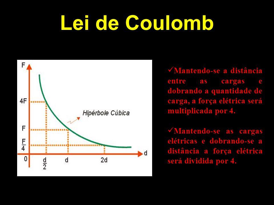 Lei de Coulomb Mantendo-se a distância entre as cargas e dobrando a quantidade de carga, a força elétrica será multiplicada por 4. Mantendo-se as carg