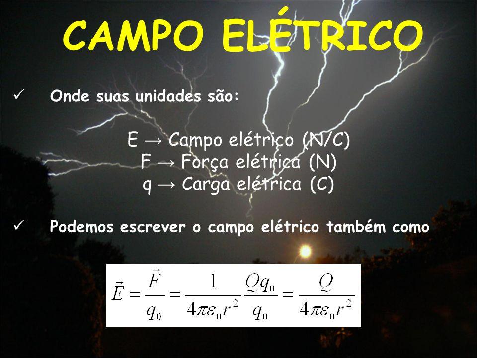 CAMPO ELÉTRICO E Campo elétrico (N/C) F Força elétrica (N) q Carga elétrica (C) Podemos escrever o campo elétrico também como Onde suas unidades são: