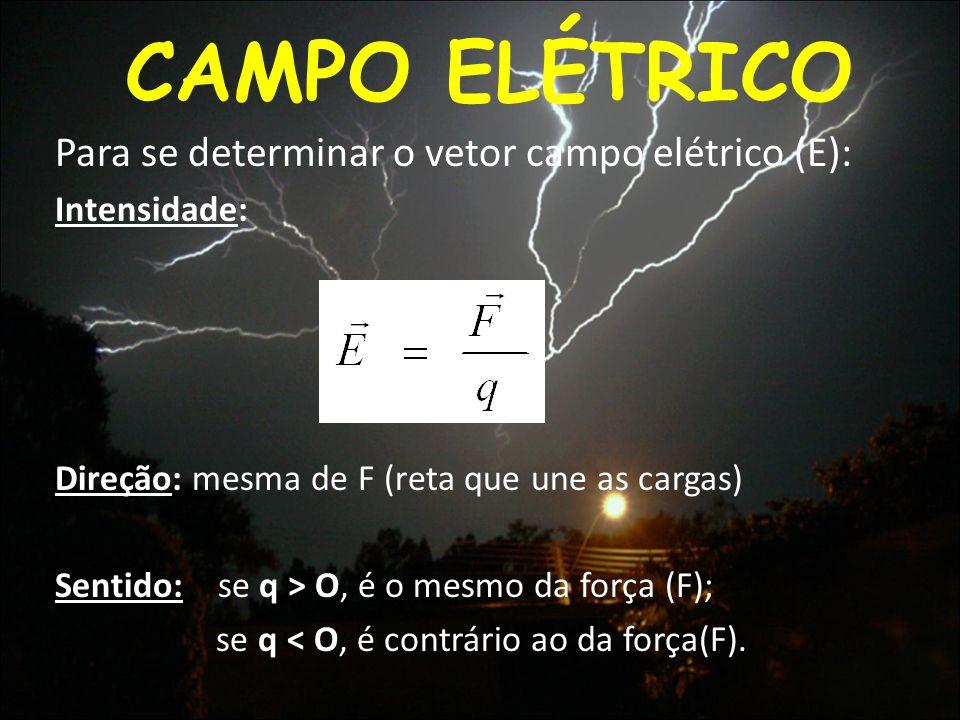 CAMPO ELÉTRICO Para se determinar o vetor campo elétrico (E): Intensidade: Direção: mesma de F (reta que une as cargas) Sentido: se q > O, é o mesmo d