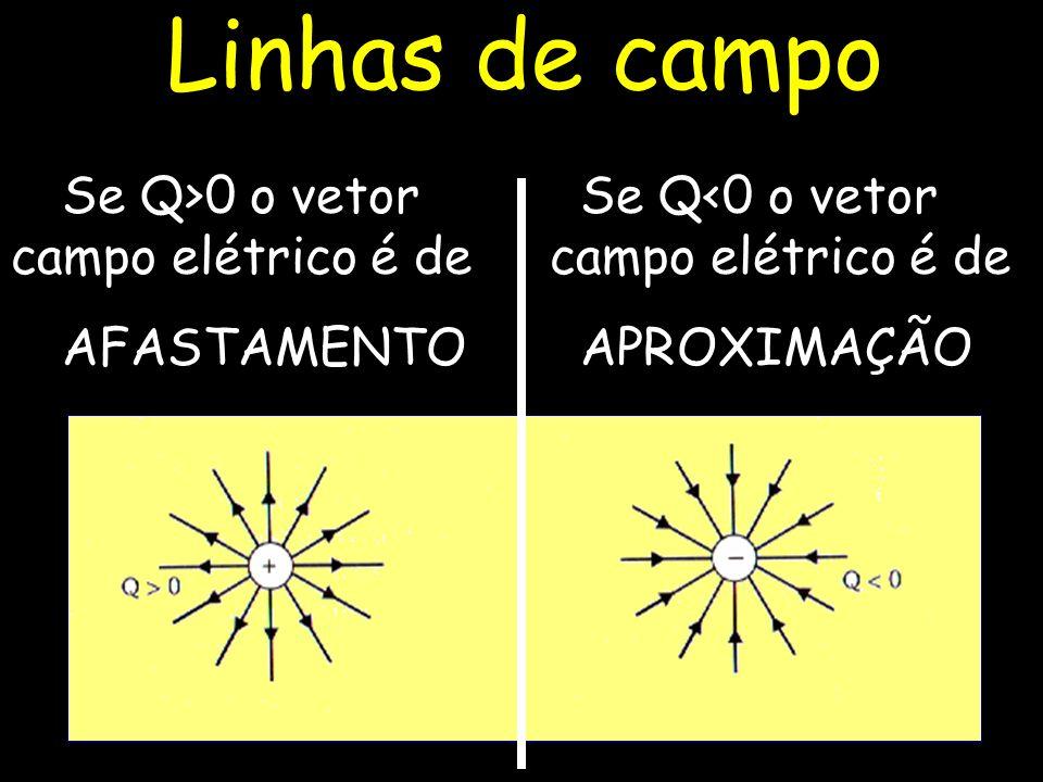 Se Q>0 o vetor campo elétrico é de AFASTAMENTO Se Q<0 o vetor campo elétrico é de APROXIMAÇÃO Linhas de campo