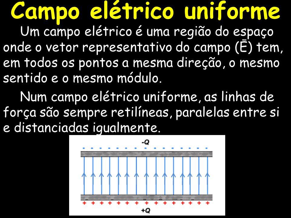 Campo elétrico uniforme Um campo elétrico é uma região do espaço onde o vetor representativo do campo (Ē) tem, em todos os pontos a mesma direção, o m