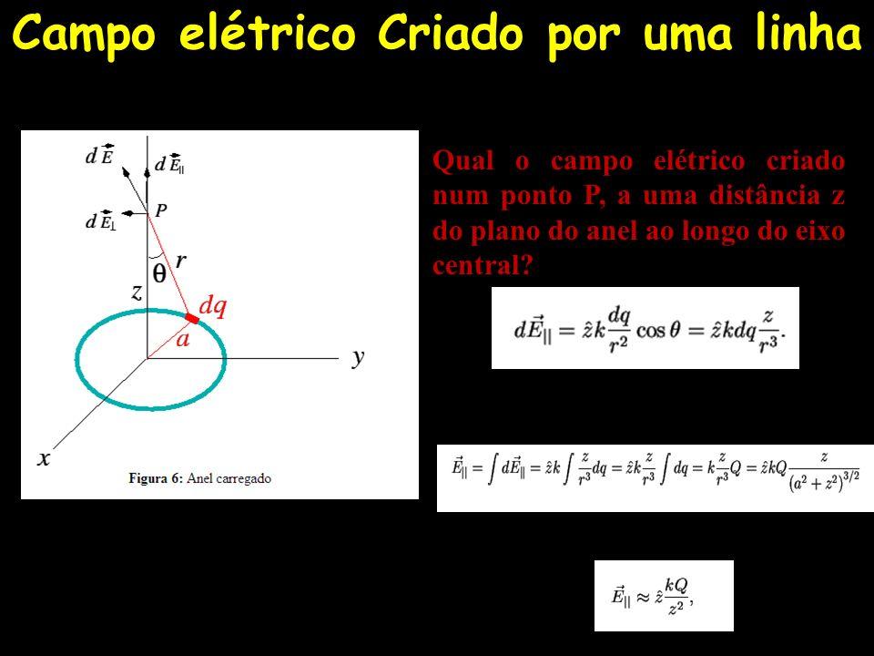 Campo elétrico Criado por uma linha Qual o campo elétrico criado num ponto P, a uma distância z do plano do anel ao longo do eixo central?