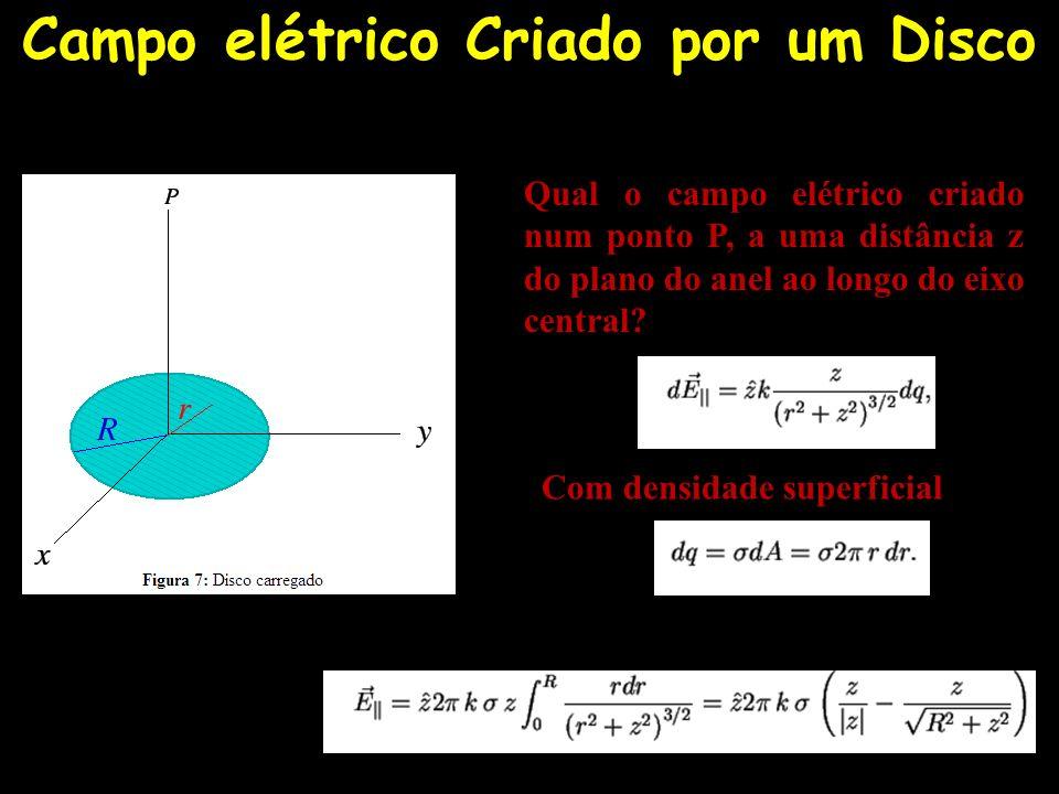 Campo elétrico Criado por um Disco Com densidade superficial