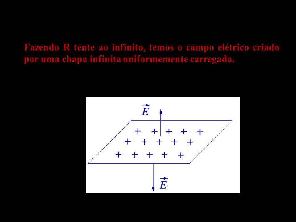 Fazendo R tente ao infinito, temos o campo elétrico criado por uma chapa infinita uniformemente carregada.