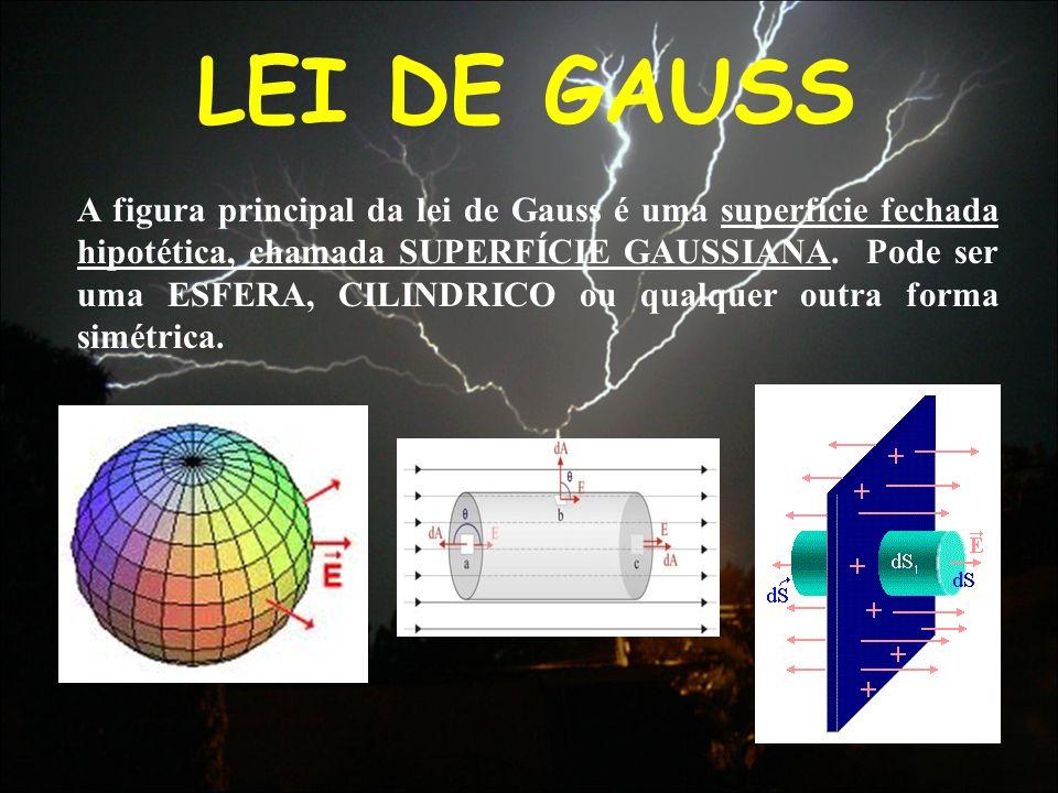 LEI DE GAUSS A figura principal da lei de Gauss é uma superfície fechada hipotética, chamada SUPERFÍCIE GAUSSIANA. Pode ser uma ESFERA, CILINDRICO ou