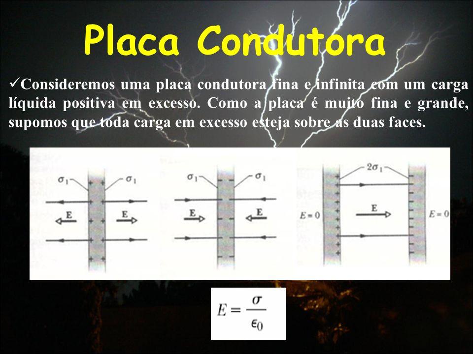 Placa Condutora Consideremos uma placa condutora fina e infinita com um carga líquida positiva em excesso. Como a placa é muito fina e grande, supomos