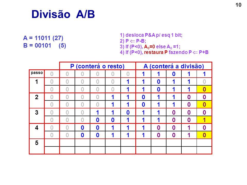 10 A = 11011 (27) B = 00101 (5) P (conterá o resto)A (conterá a divisão) passo 00000011011 000001101101 00000110110 000011011002 00001101100 000110110
