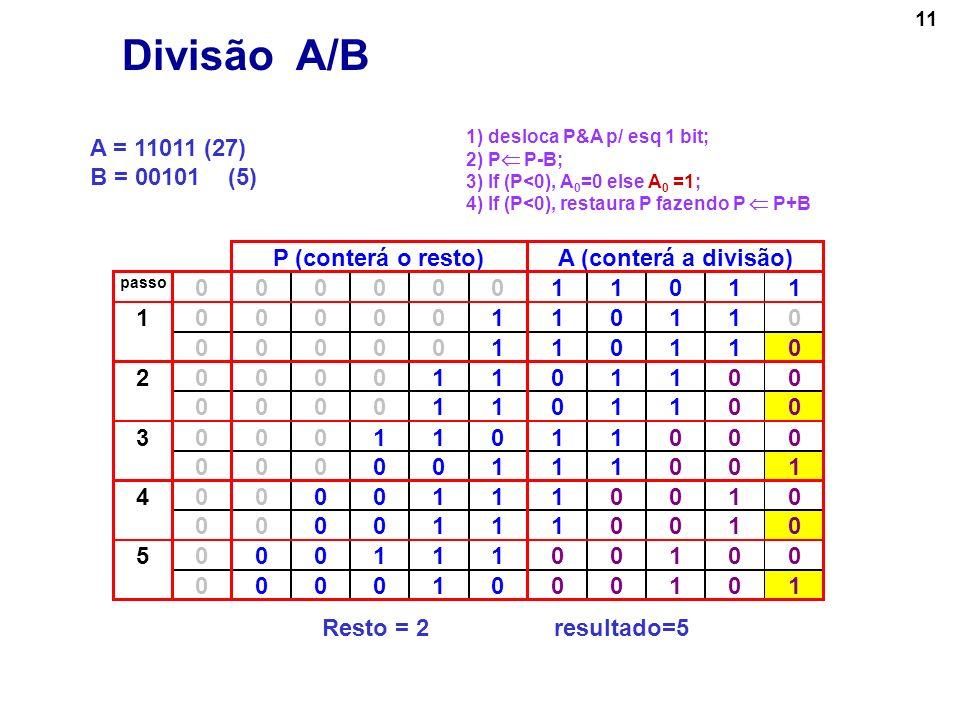 11 A = 11011 (27) B = 00101 (5) P (conterá o resto)A (conterá a divisão) passo 00000011011 000001101101 00000110110 000011011002 00001101100 000110110