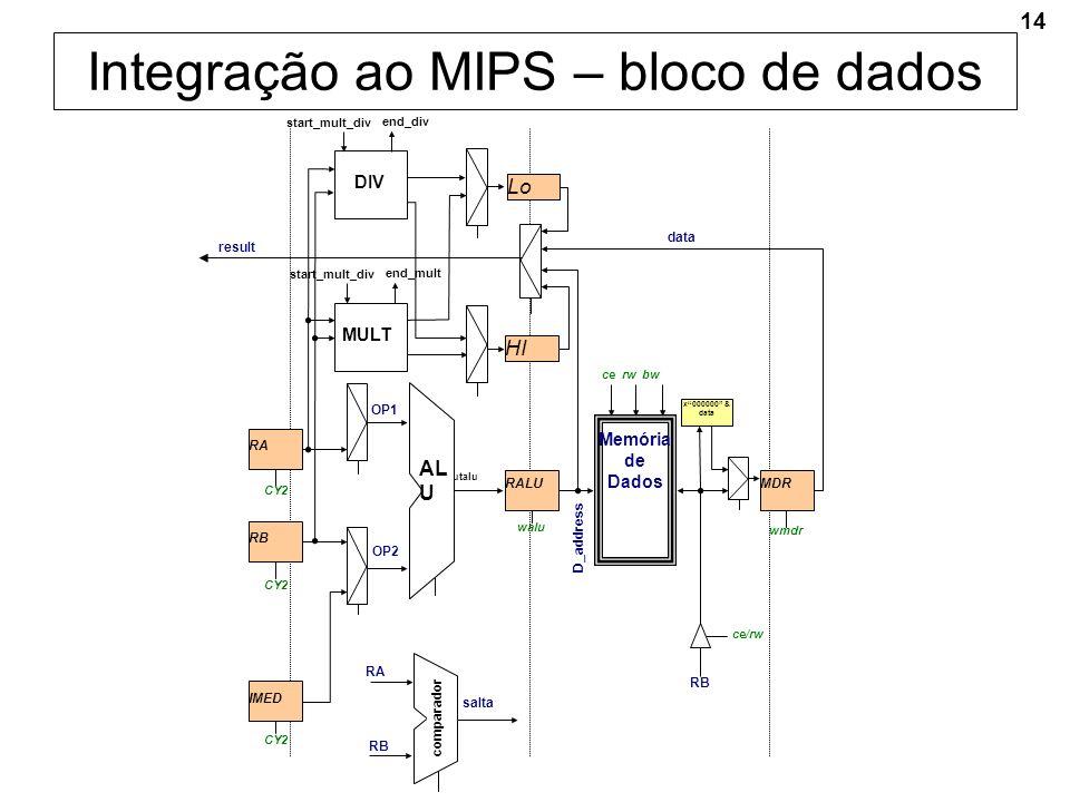 14 Integração ao MIPS – bloco de dados wmdr CY2 RB CY2 RA ce rw bw D_address ce/rw outalu walu AL U RALU OP1 data Memória de Dados CY2 IMED OP2 MDR RB