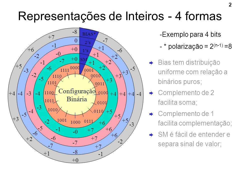 2 Representações de Inteiros - 4 formas -Exemplo para 4 bits - * polarização = 2 (n-1) =8 0000 0001 0010 0011 0100 0101 0110 0111 1000 1001 1010 1011