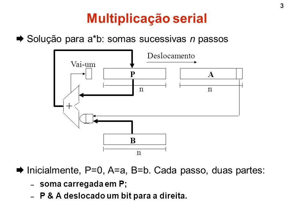 3 Multiplicação serial Solução para a*b: somas sucessivas n passos Inicialmente, P=0, A=a, B=b. Cada passo, duas partes: – soma carregada em P; – P &