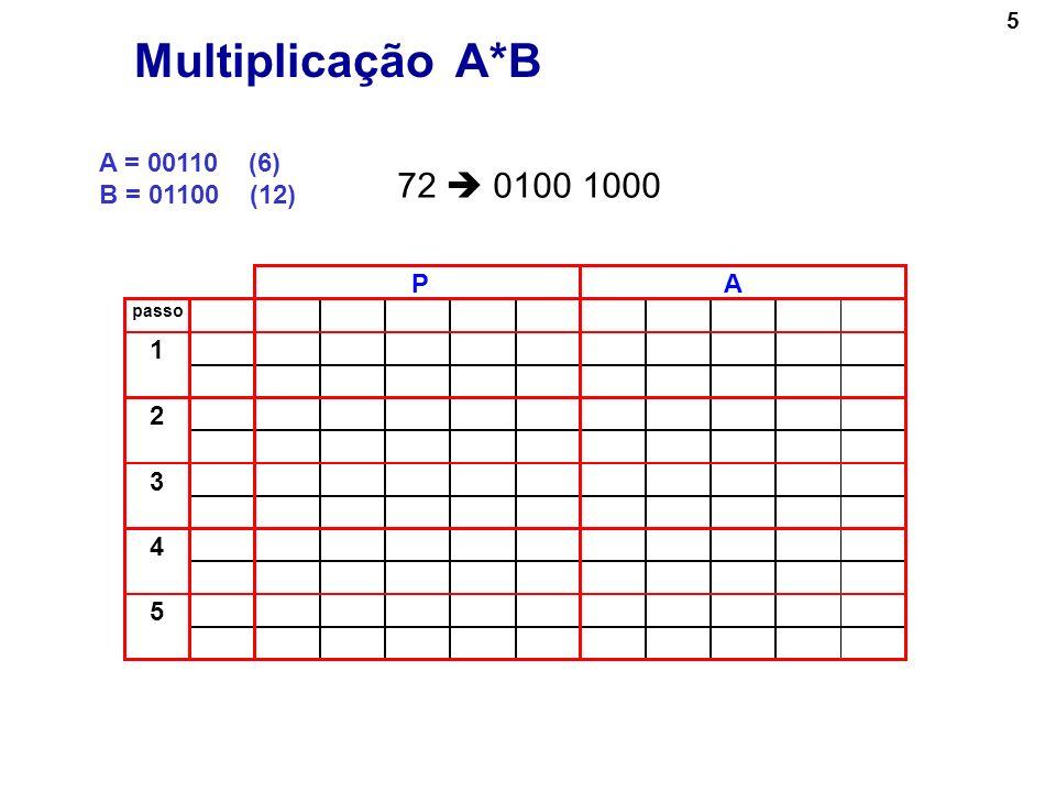5 A = 00110 (6) B = 01100 (12) Multiplicação A*B PA passo 1 2 3 4 5 72 0100 1000