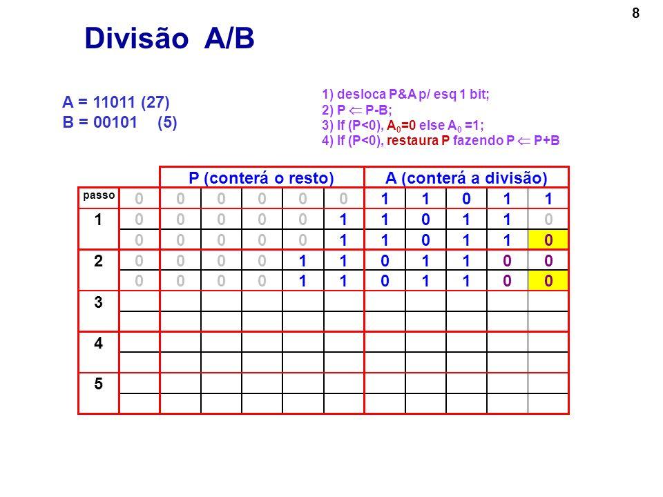 9 A = 11011 (27) B = 00101 (5) P (conterá o resto)A (conterá a divisão) passo 00000011011 000001101101 00000110110 000011011002 00001101100 000110110003 00000111001 4 5 Divisão A/B 1) desloca P&A p/ esq 1 bit; 2) P P-B; 3) If (P<0), A 0 =0 else A 0 =1; 4) If (P<0), restaura P fazendo P P+B 00110 - 00101 = 001