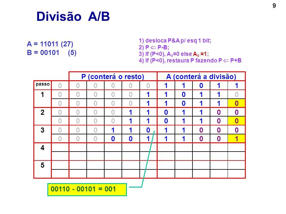 10 A = 11011 (27) B = 00101 (5) P (conterá o resto)A (conterá a divisão) passo 00000011011 000001101101 00000110110 000011011002 00001101100 000110110003 00000111001 000011100104 00001110010 5 Divisão A/B 1) desloca P&A p/ esq 1 bit; 2) P P-B; 3) If (P<0), A 0 =0 else A 0 =1; 4) If (P<0), restaura P fazendo P P+B