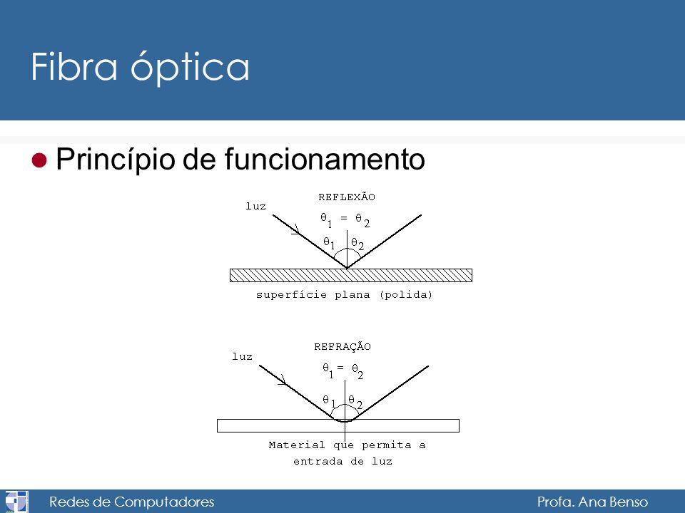 Redes de Computadores Profa. Ana Benso Fibra óptica Princípio de funcionamento