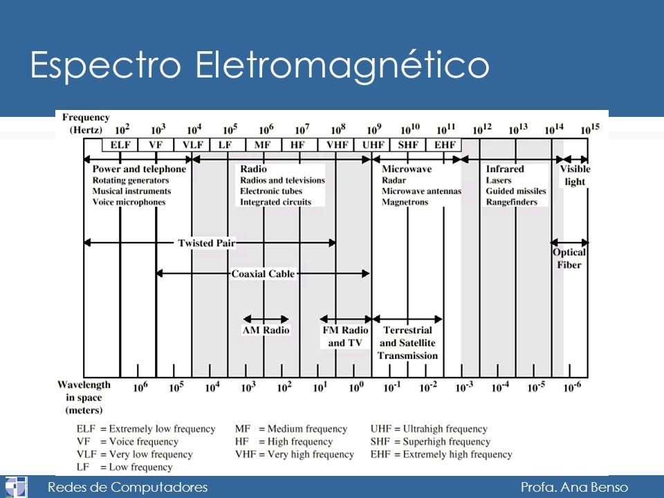 Redes de Computadores Profa. Ana Benso Espectro Eletromagnético