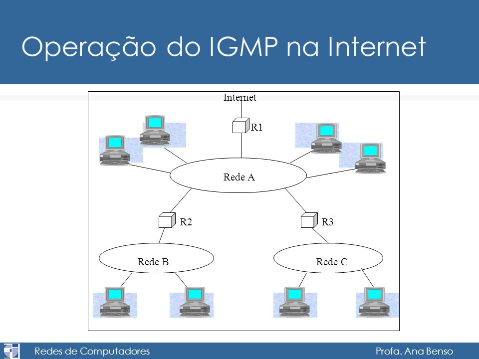 Redes de Computadores Profa. Ana Benso Operação do IGMP na Internet Rede A Internet R1 Rede BRede C R2R3