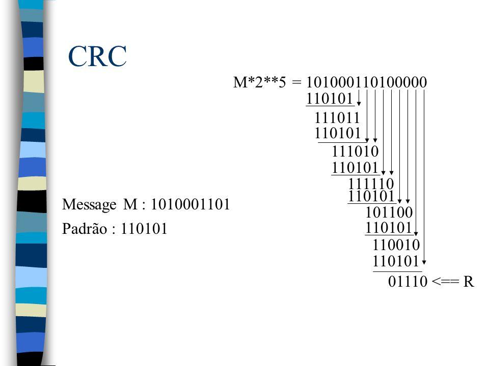 CRC Message M : 1010001101 Padrão : 110101 M*2**5 = 101000110100000 110101 111011 110101 111010 110101 111110 110101 101100 110101 110010 110101 01110