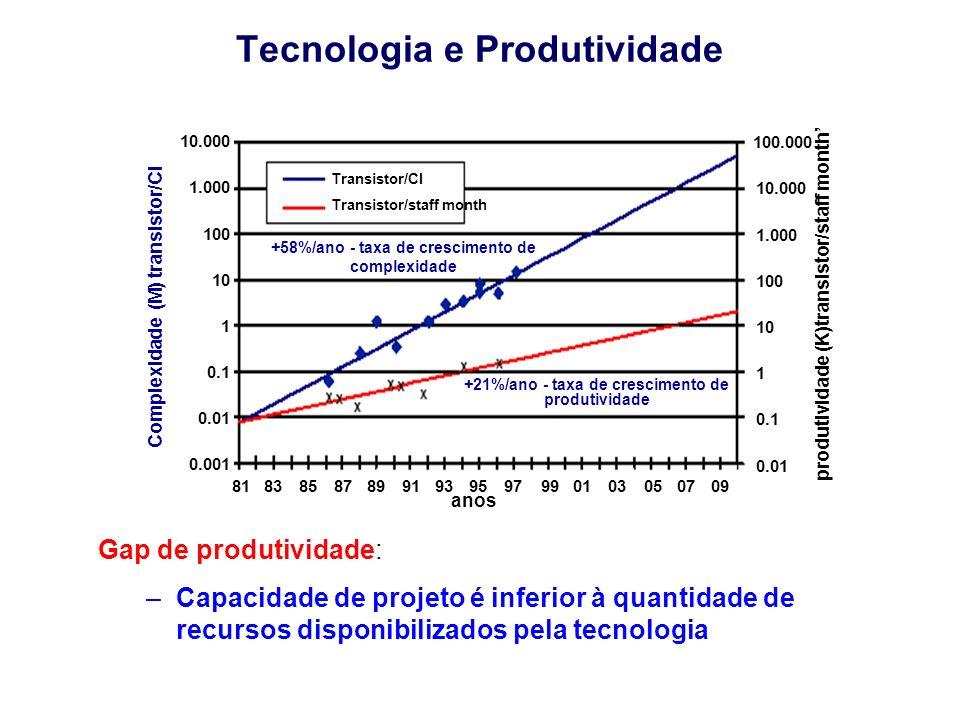 Tecnologia e Produtividade Gap de produtividade: –Capacidade de projeto é inferior à quantidade de recursos disponibilizados pela tecnologia produtivi