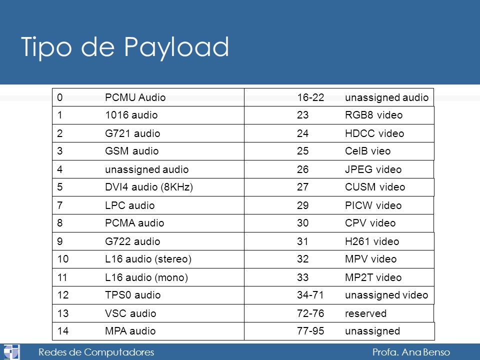 Redes de Computadores Profa. Ana Benso Tipo de Payload 0PCMU Audio16-22unassigned audio 11016 audio23RGB8 video 2G721 audio24HDCC video 3GSM audio25Ce