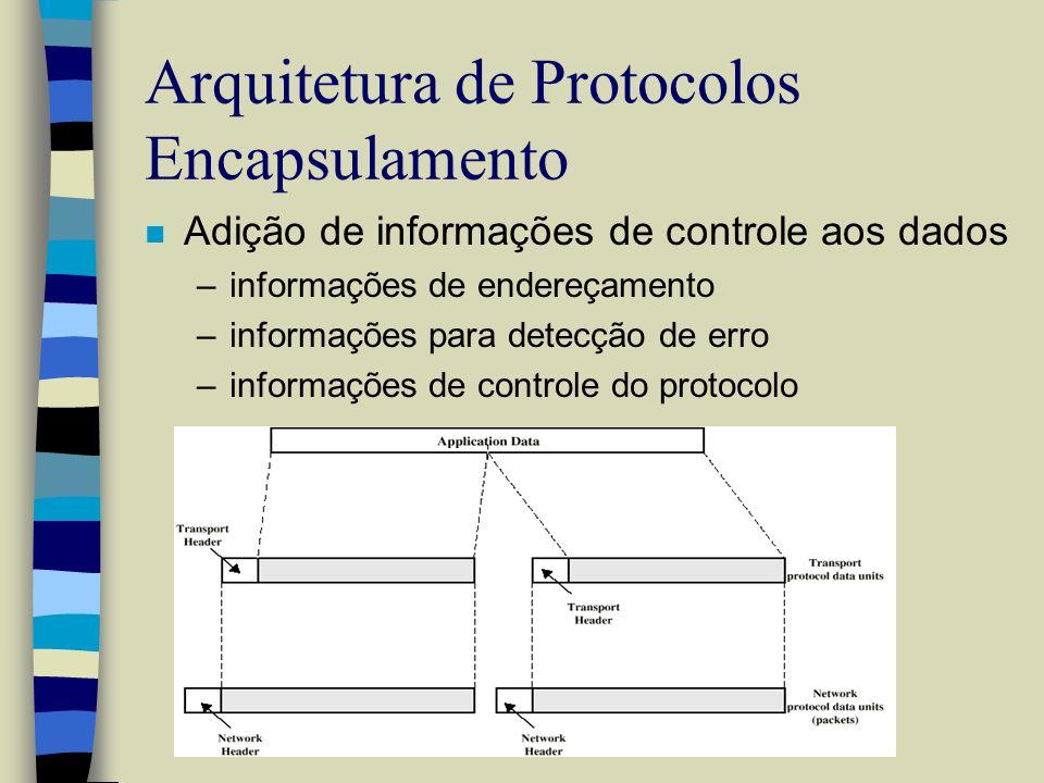Arquitetura de Protocolos Encapsulamento n Adição de informações de controle aos dados –informações de endereçamento –informações para detecção de err