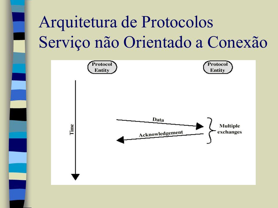 Arquitetura de Protocolos Serviço não Orientado a Conexão