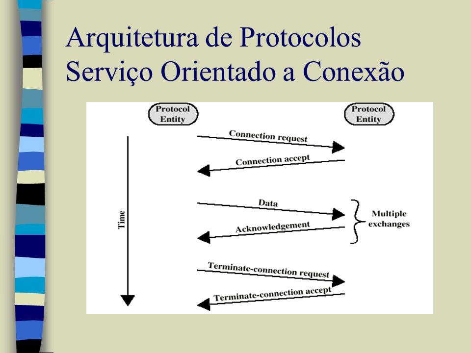 Arquitetura de Protocolos Serviço Orientado a Conexão