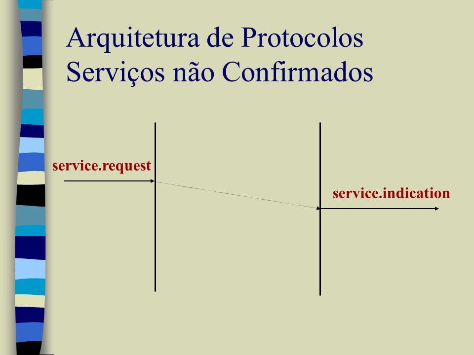 Arquitetura de Protocolos Serviços não Confirmados service.request service.indication