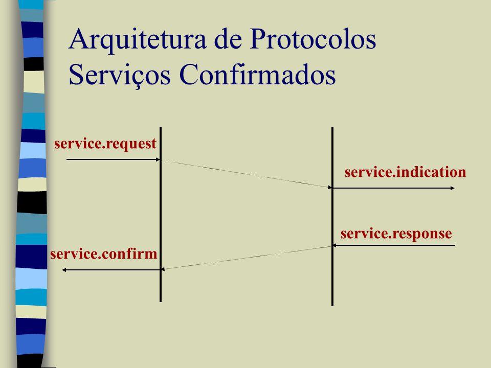 Arquitetura de Protocolos Serviços Confirmados service.request service.indication service.confirm service.response