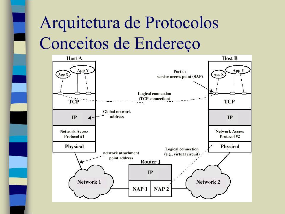 Arquitetura de Protocolos Conceitos de Endereço