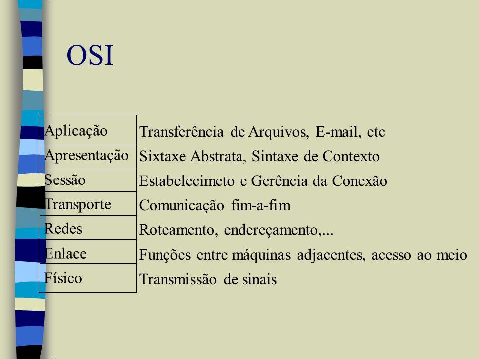 OSI Aplicação Apresentação Sessão Transporte Redes Enlace Físico Transferência de Arquivos, E-mail, etc Sixtaxe Abstrata, Sintaxe de Contexto Estabele
