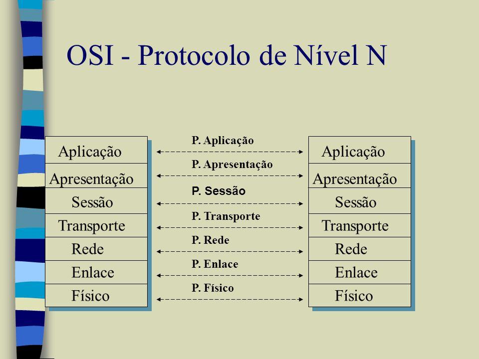OSI - Protocolo de Nível N P. Sessão Físico Enlace Rede Transporte Sessão Apresentação Aplicação Físico Enlace Rede Transporte Sessão Apresentação Apl