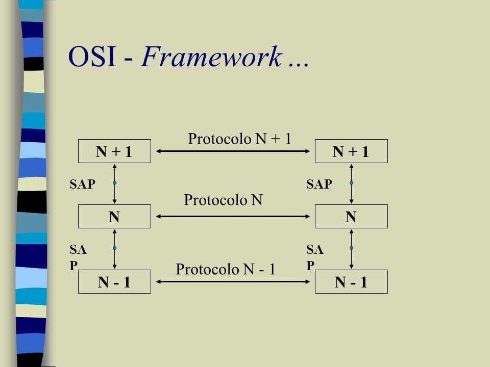 OSI - Framework... N + 1 N N - 1 SAP N + 1 N N - 1 SAP Protocolo N + 1 Protocolo N Protocolo N - 1
