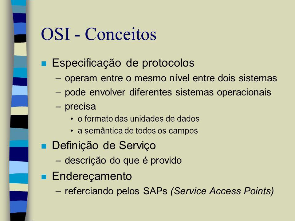 OSI - Conceitos n Especificação de protocolos –operam entre o mesmo nível entre dois sistemas –pode envolver diferentes sistemas operacionais –precisa