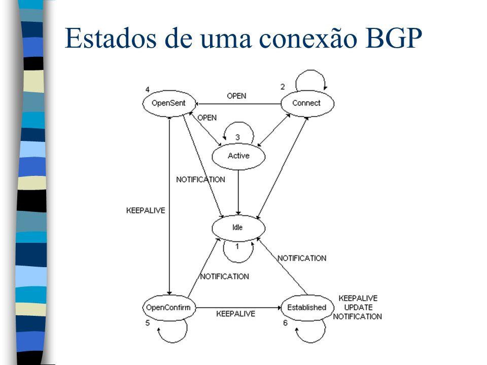 Estados de uma conexão BGP