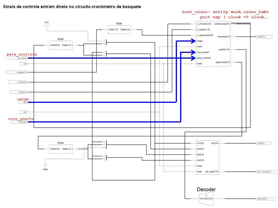 Sinais de controle entram direto no circuito cronômetro de basquete inst_crono: entity work.crono_bskt port map ( clock => clock,… para_continua carga