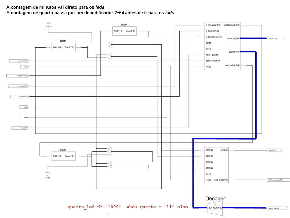 A contagem de minutos vai direto para os leds A contagem de quarto passa por um decodificador 2 4 antes de ir para os leds quarto_led <=