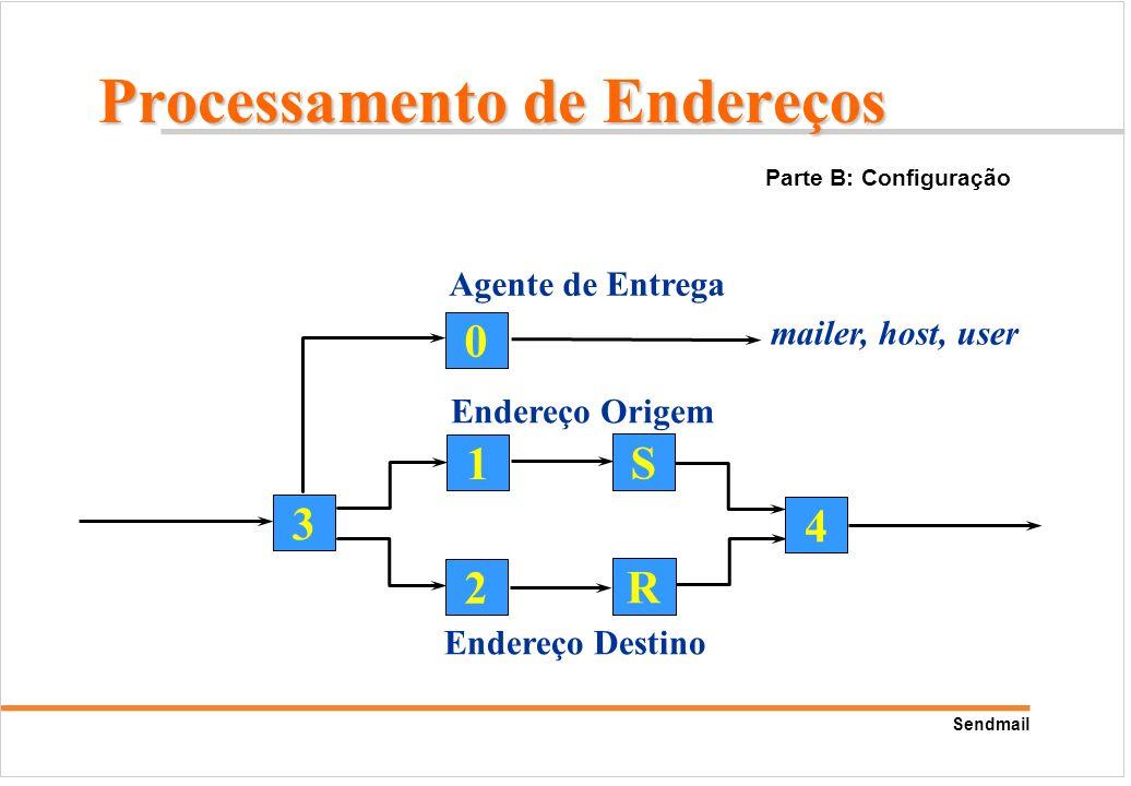 Sendmail 0 1 2 3 S R 4 mailer, host, user Endereço Origem Endereço Destino Agente de Entrega Parte B: Configuração Processamento de Endereços