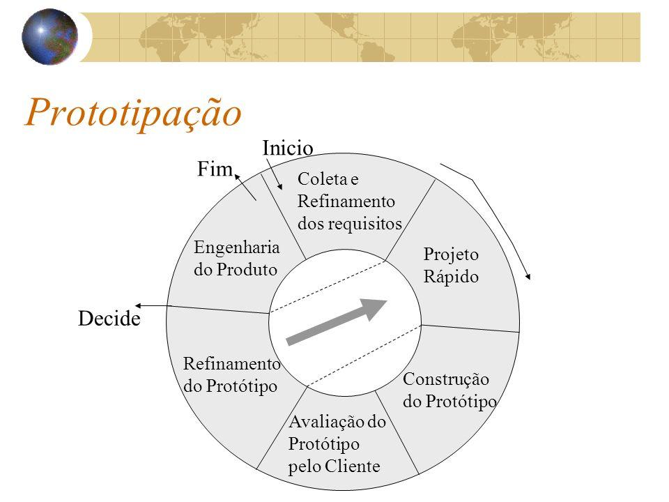 Prototipação Inicio Fim Coleta e Refinamento dos requisitos Projeto Rápido Construção do Protótipo Avaliação do Protótipo pelo Cliente Refinamento do