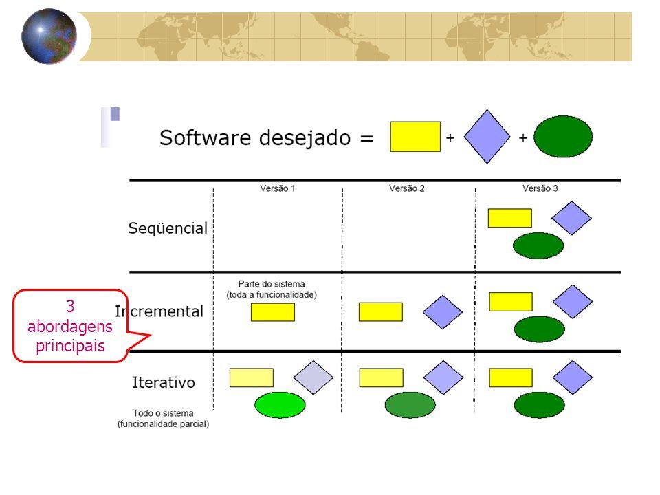 Modelo em Espiral O desenvolvimento começa com as partes do produto que são mais bem entendidas.