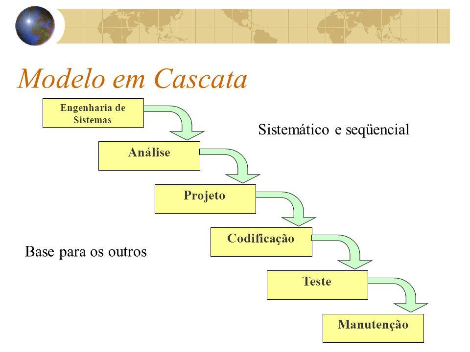 Modelo em Cascata Engenharia de Sistemas Software faz parte de um sistema maior; Estabelecer os requisitos básicos para todos os elementos que envolvem o software, como hardware, pessoas e bancos de dados.