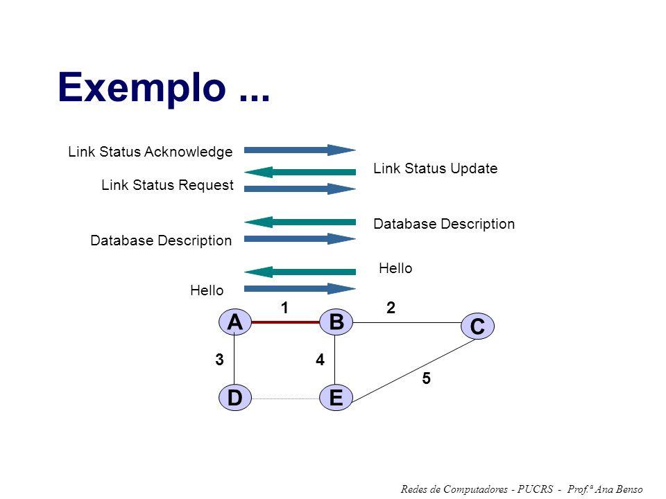 Prof.ª Ana BensoRedes de Computadores - PUCRS - Exemplo... A 12 34 5 B C DE Hello Database Description Link Status Request Link Status Update Link Sta