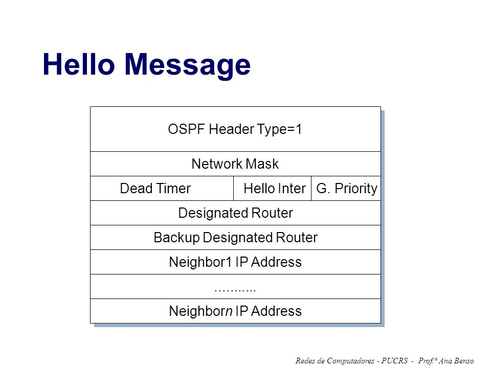 Prof.ª Ana BensoRedes de Computadores - PUCRS - Hello Message OSPF Header Type=1 Network Mask Dead Timer Hello Inter G. Priority Designated Router Bac