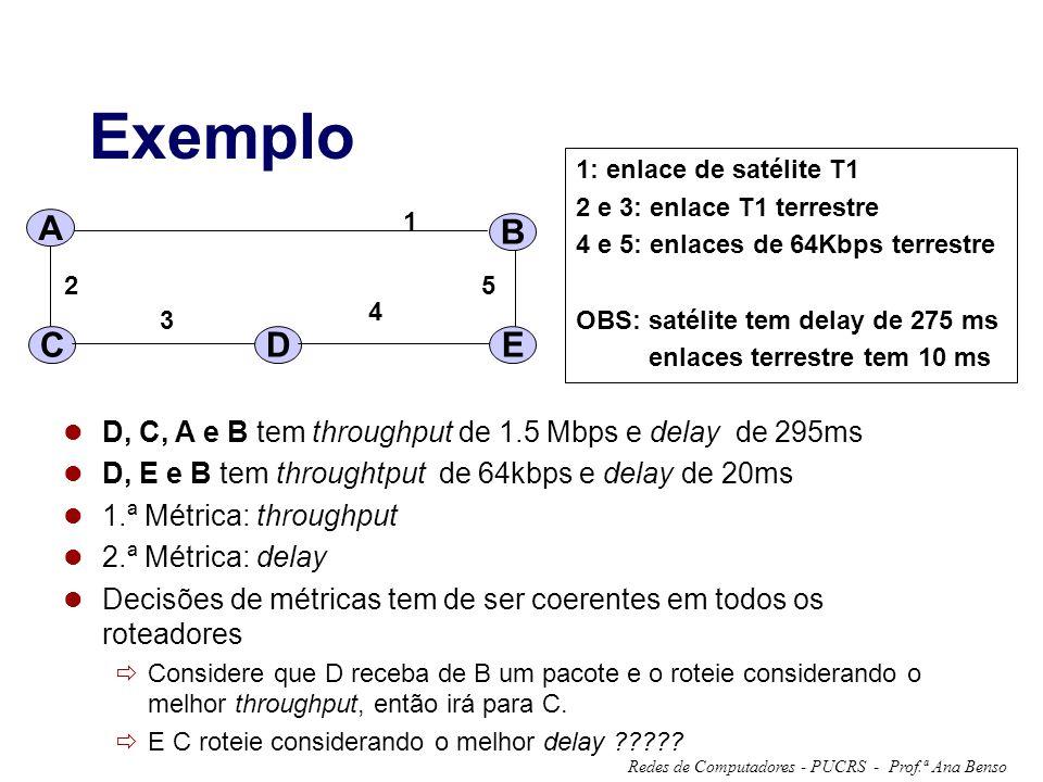 Prof.ª Ana BensoRedes de Computadores - PUCRS - Exemplo 1: enlace de satélite T1 2 e 3: enlace T1 terrestre 4 e 5: enlaces de 64Kbps terrestre OBS: satélite tem delay de 275 ms enlaces terrestre tem 10 ms 1 2 3 4 5 C DE A B D, C, A e B tem throughput de 1.5 Mbps e delay de 295ms D, E e B tem throughtput de 64kbps e delay de 20ms 1.ª Métrica: throughput 2.ª Métrica: delay Decisões de métricas tem de ser coerentes em todos os roteadores Considere que D receba de B um pacote e o roteie considerando o melhor throughput, então irá para C.