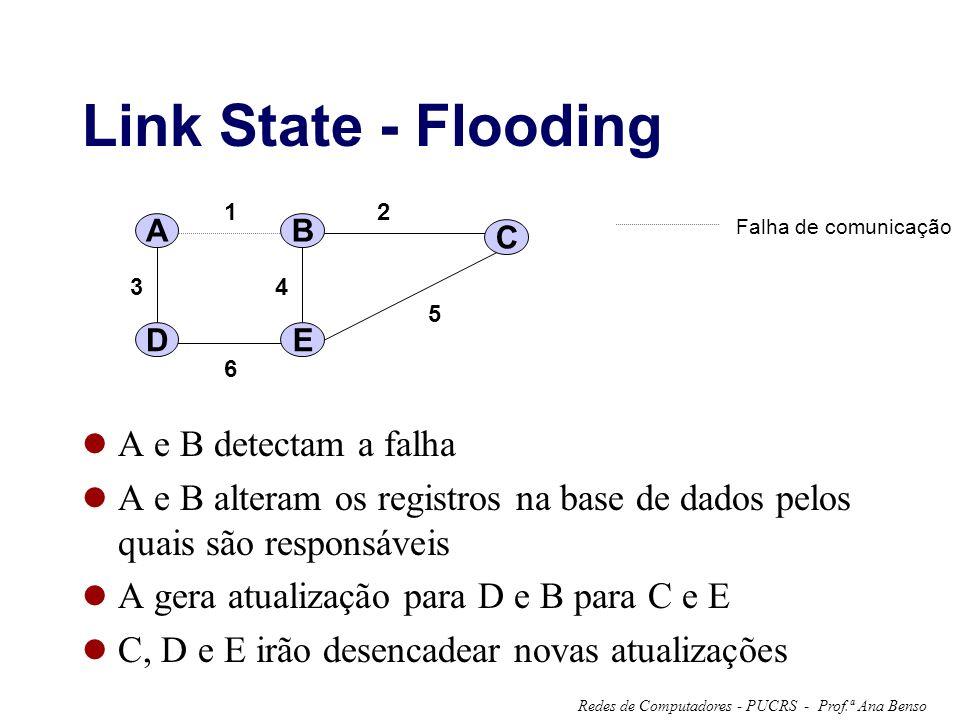 Prof.ª Ana BensoRedes de Computadores - PUCRS - Link State - Flooding A e B detectam a falha A e B alteram os registros na base de dados pelos quais são responsáveis A gera atualização para D e B para C e E C, D e E irão desencadear novas atualizações 6 A 12 34 5 B C DE Falha de comunicação
