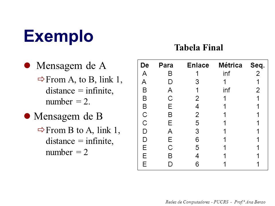 Prof.ª Ana BensoRedes de Computadores - PUCRS - Exemplo Mensagem de A From A, to B, link 1, distance = infinite, number = 2. Mensagem de B From B to A