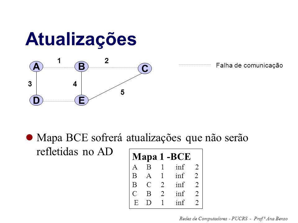 Prof.ª Ana BensoRedes de Computadores - PUCRS - Atualizações Mapa BCE sofrerá atualizações que não serão refletidas no AD A 12 34 5 B C DE Falha de comunicação Mapa 1 -BCE A B 1 inf 2 B A 1 inf 2 B C 2 inf 2 C B 2 inf 2 E D 1 inf 2