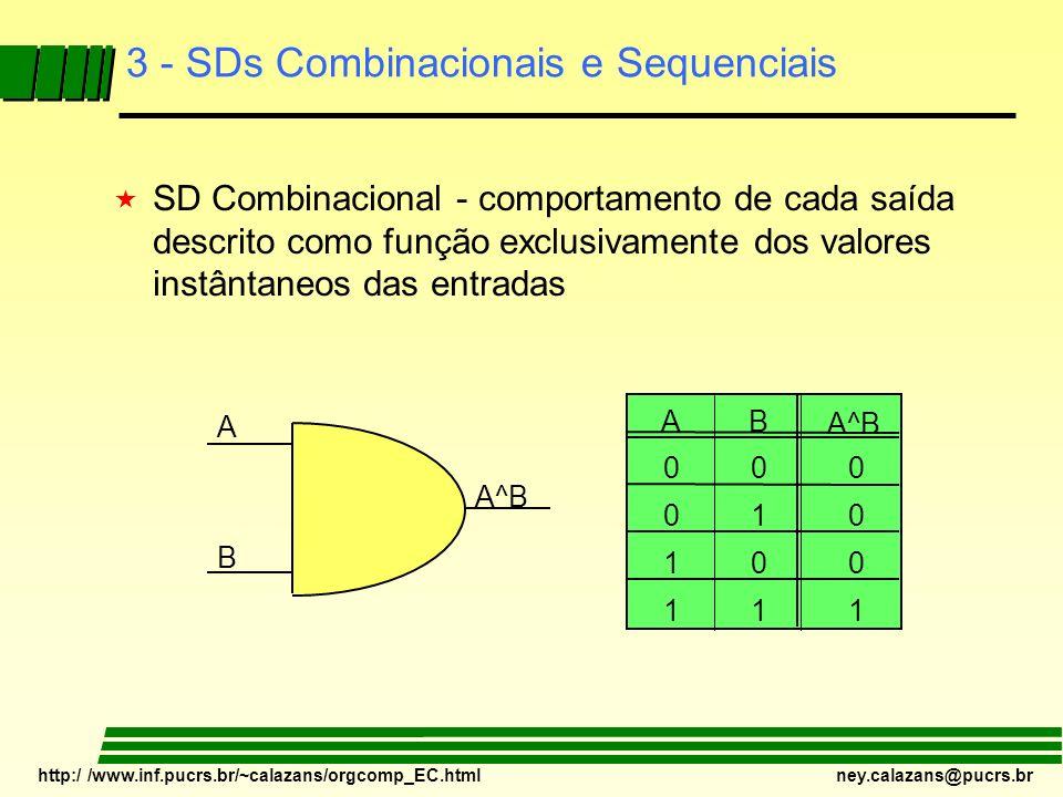 http:/ /www.inf.pucrs.br/~calazans/orgcomp_EC.html ney.calazans@pucrs.br 3 - SDs Combinacionais e Sequenciais « SD Combinacional - comportamento de ca