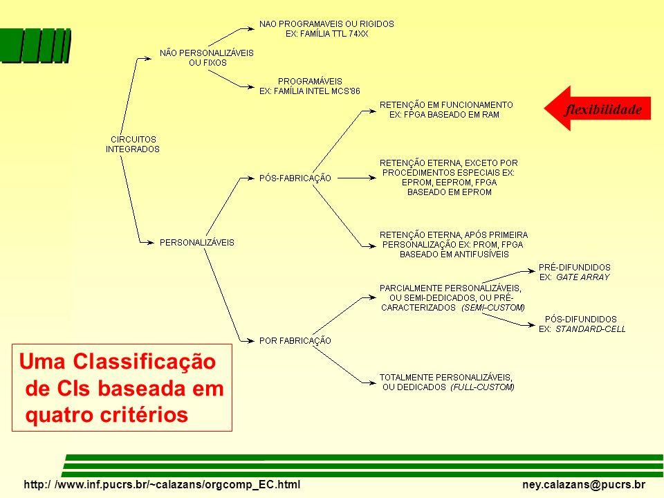 http:/ /www.inf.pucrs.br/~calazans/orgcomp_EC.html ney.calazans@pucrs.br Uma Classificação de CIs baseada em quatro critérios flexibilidade